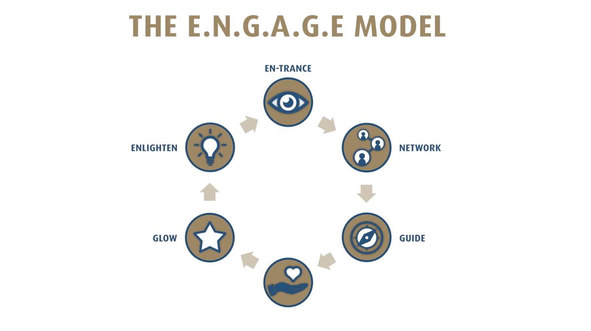 Engage Model