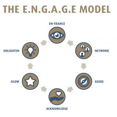 What is the ENGAGE Model?